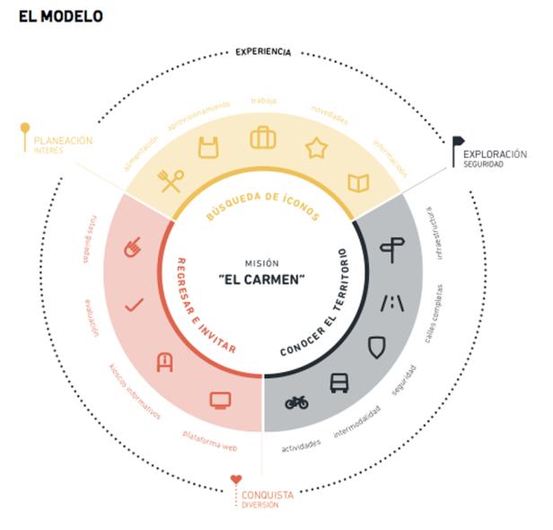 Modelo Bicieconomía