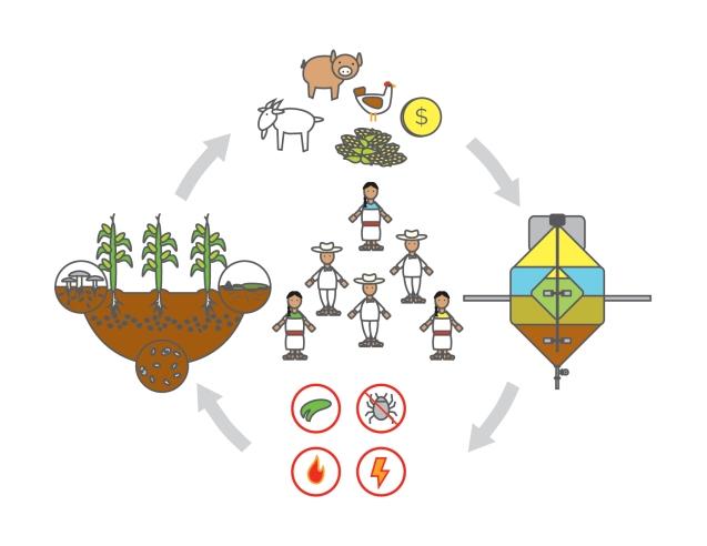 Diagrama concepto